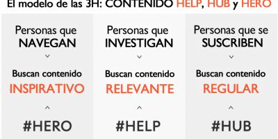 HERO-HUB-HELP: segmentar en tu estrategia de marketing de contenidos
